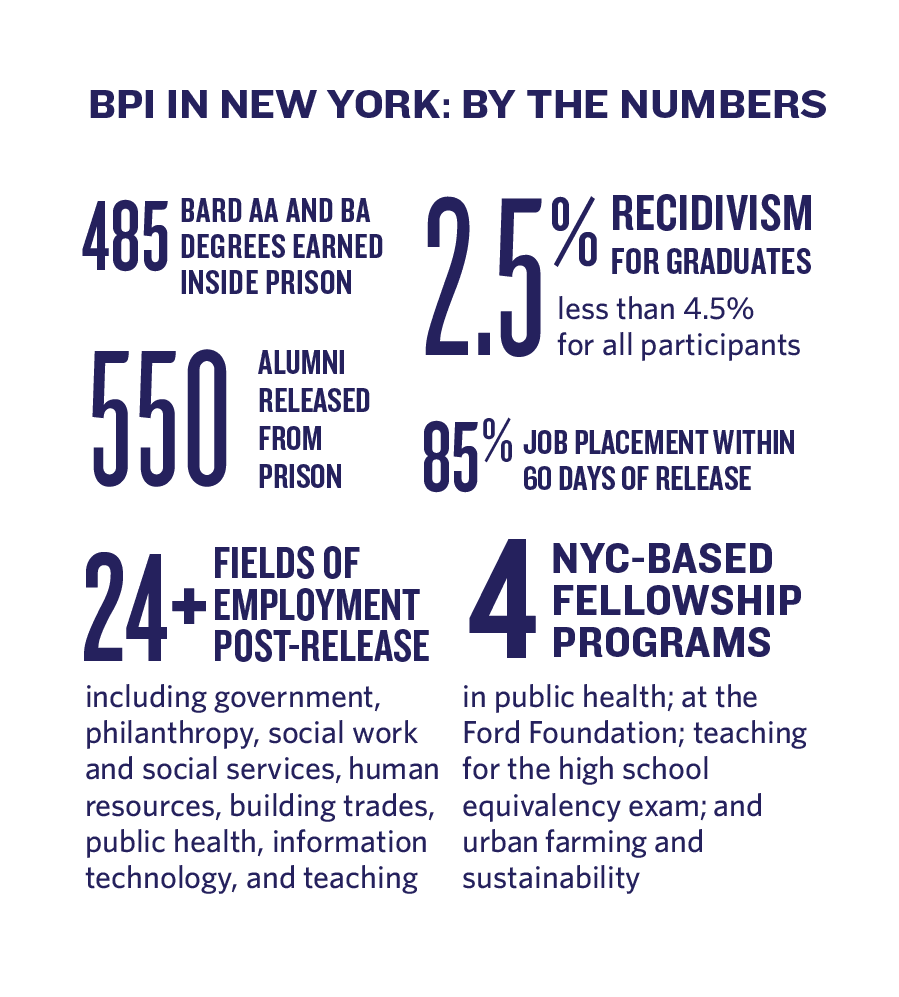 various statistics about BPI in New York